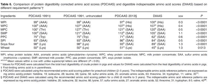 Kvalita bielkoviny - DIAAS 3