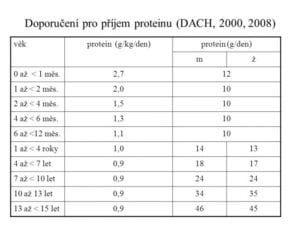 Výživa a príjem bielkovín u detí - Junior Proteín 2